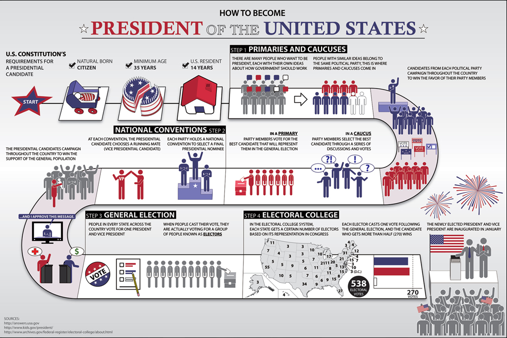 How to Become the US President: A Step-by-Step Guide - 2016 ...